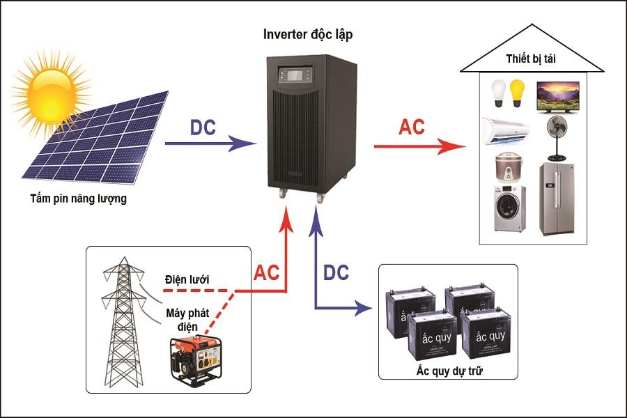 Lắp hệ thống điện năng lượng mặt trời cần lưu ý những gì?