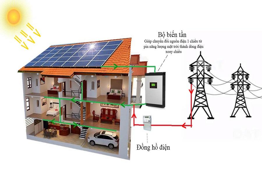 Phân tích ưu nhược điểm điện mặt trời khách quan nhất