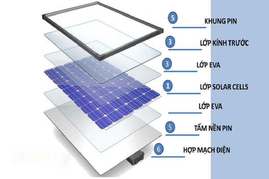 Cấu tạo nguyên lý hoạt động pin năng lượng mặt trời