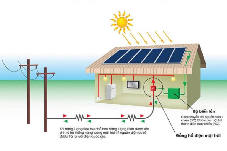 Điện mặt trời mái nhà là gì?
