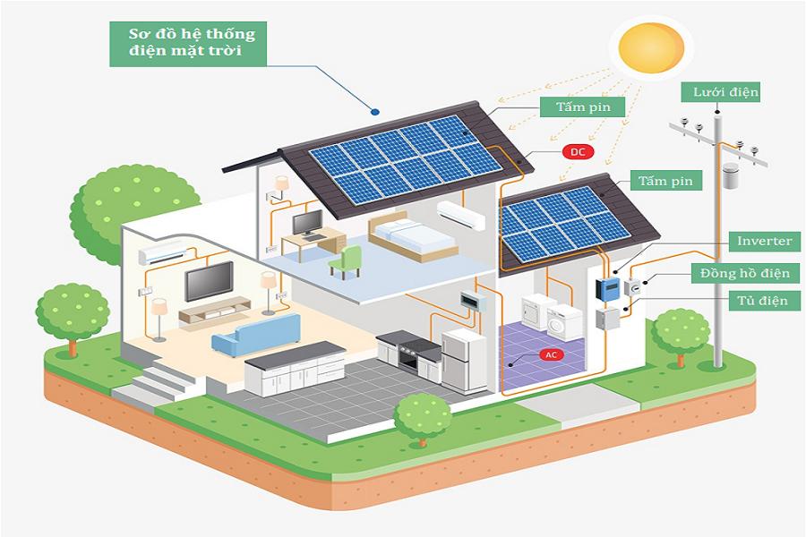 Tìm hiểu điện năng lượng mặt trời gia đình