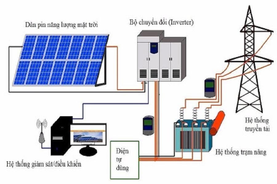 Tìm hiểu nguyên lý điện mặt trời và lợi ích của hệ thống này