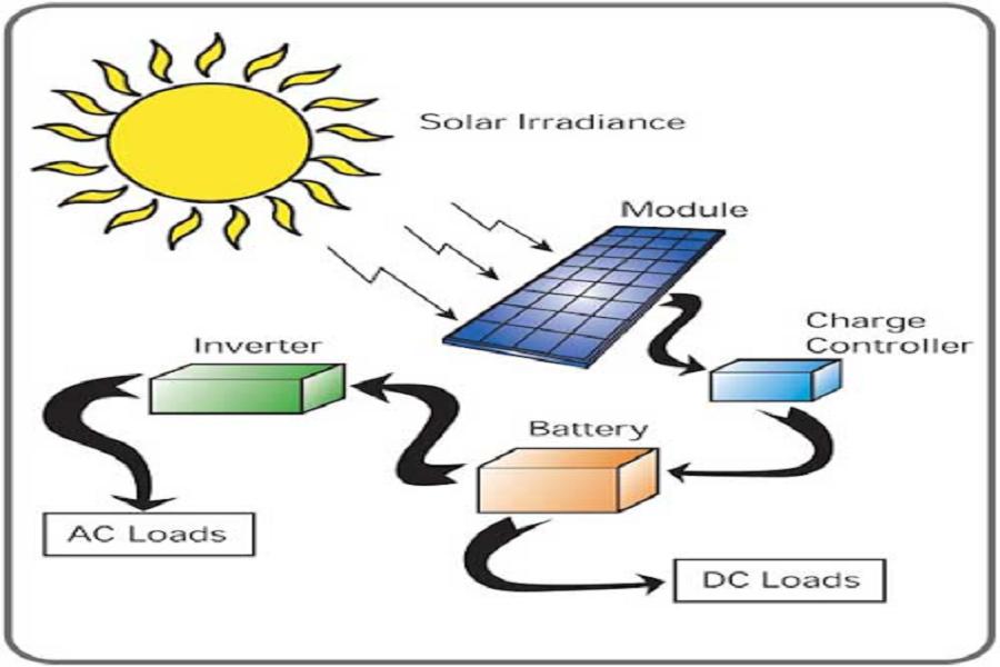 Nguyên lý hoạt động của điện năng lượng mặt trời đem lại những lợi ích gì?