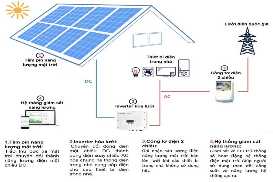 Hướng dẫn cách lắp đặt năng lượng mặt trời