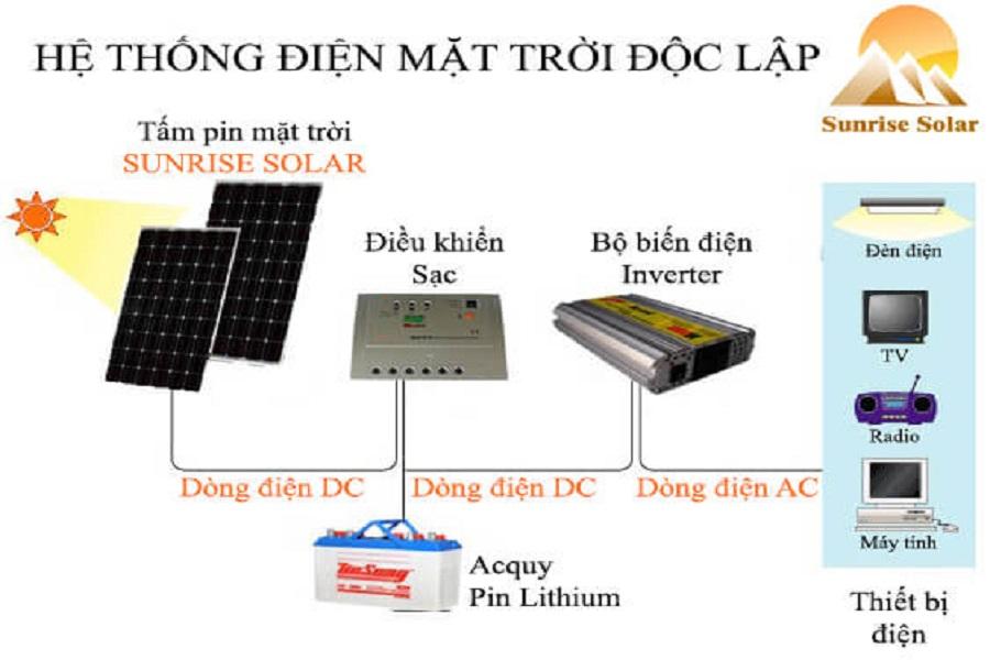 Tìm hiểu bộ điện năng lượng mặt trời