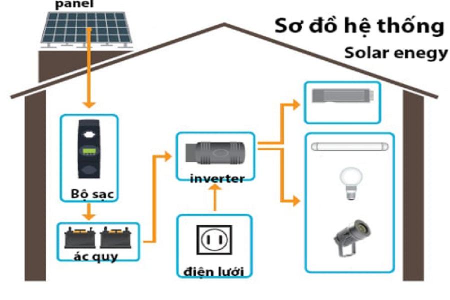 Lắp điện mặt trời tại Tây Nguyên