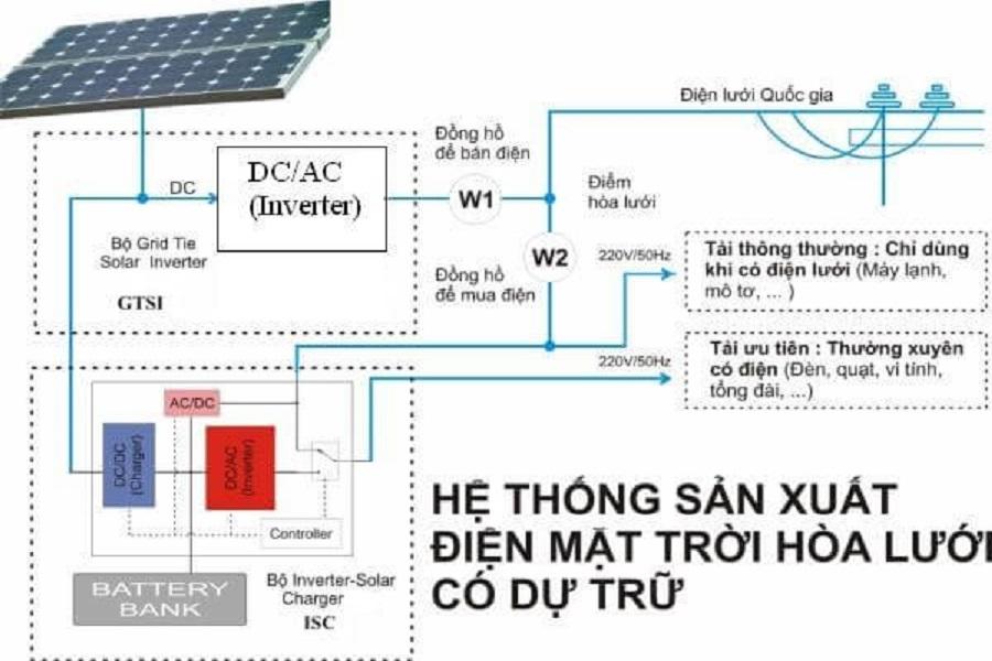 Tìm hiểu điện từ năng lượng mặt trời