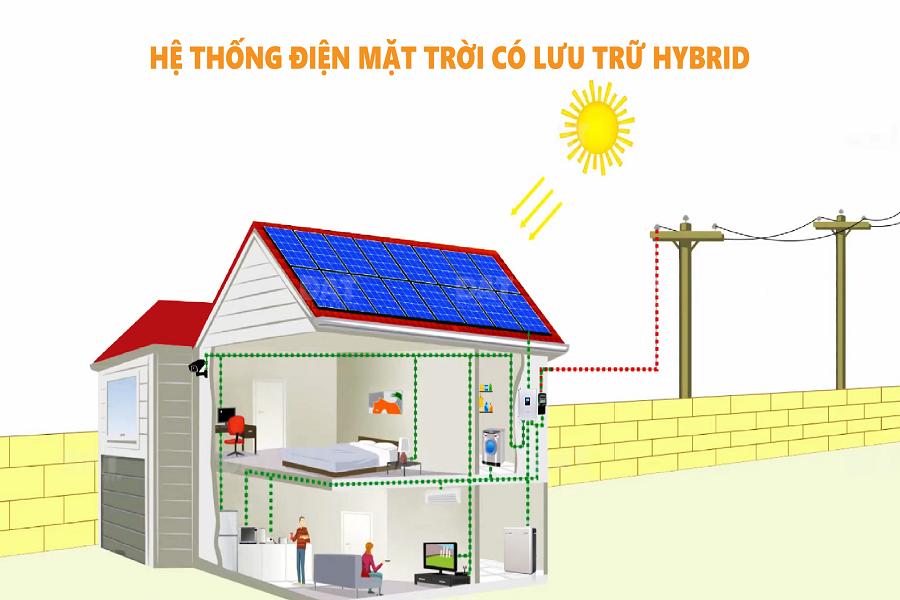 Hệ thống lưu trữ điện Hybrid và những điều cần biết