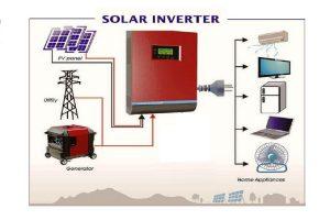 Tìm hiểu về bộ inverter hòa lưới trong hệ thống điện năng lượng mặt trời